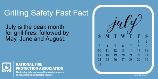 July is the peak month for grill fires, according to NFPA.